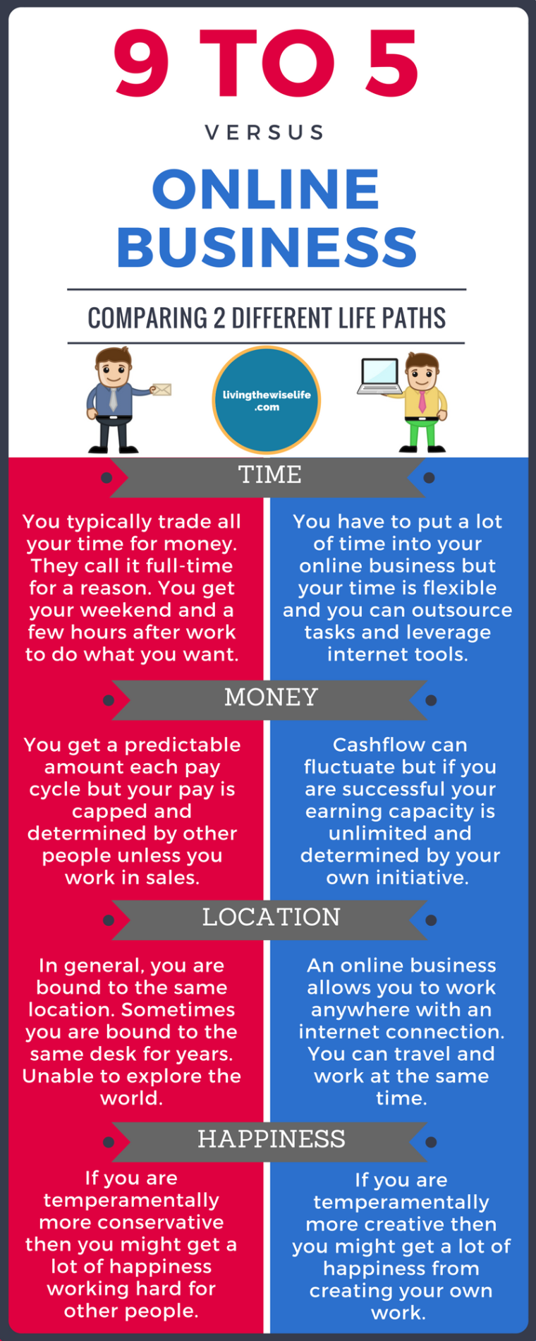 9 to 5 vs Online Business Infographic