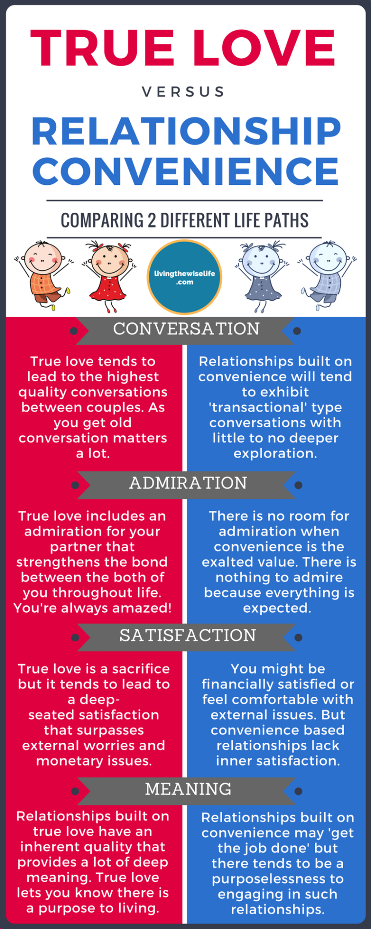 True Love vs Relationship Convenience
